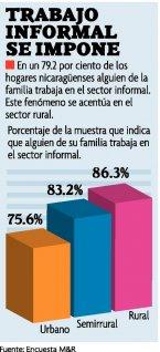 sector informal